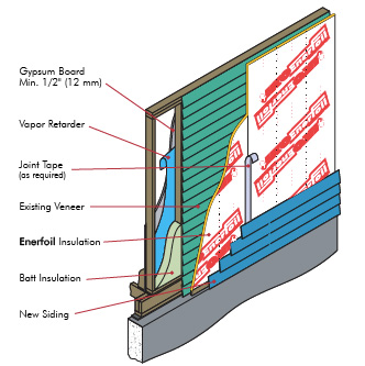 Siding Insulation Polyisocyanurate Insulation Sheathing Ottawa Windows And Doors Siding Ottawa